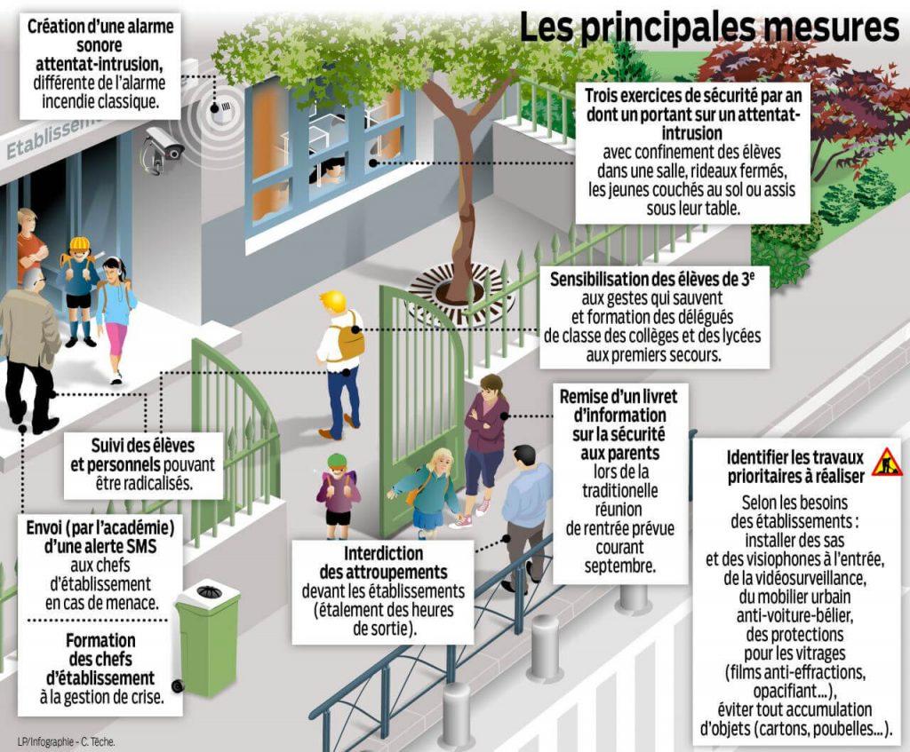 Le plan du gouvernement pour protéger l'école